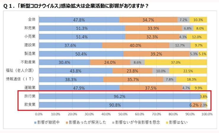 愛知銀行のアンケート結果1