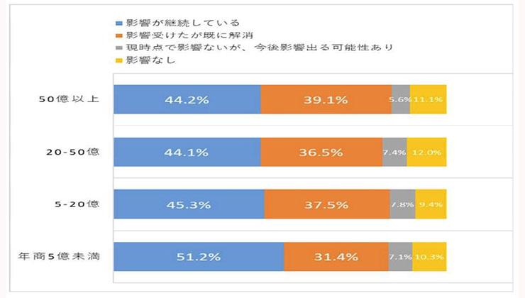 愛知銀行のアンケート結果2